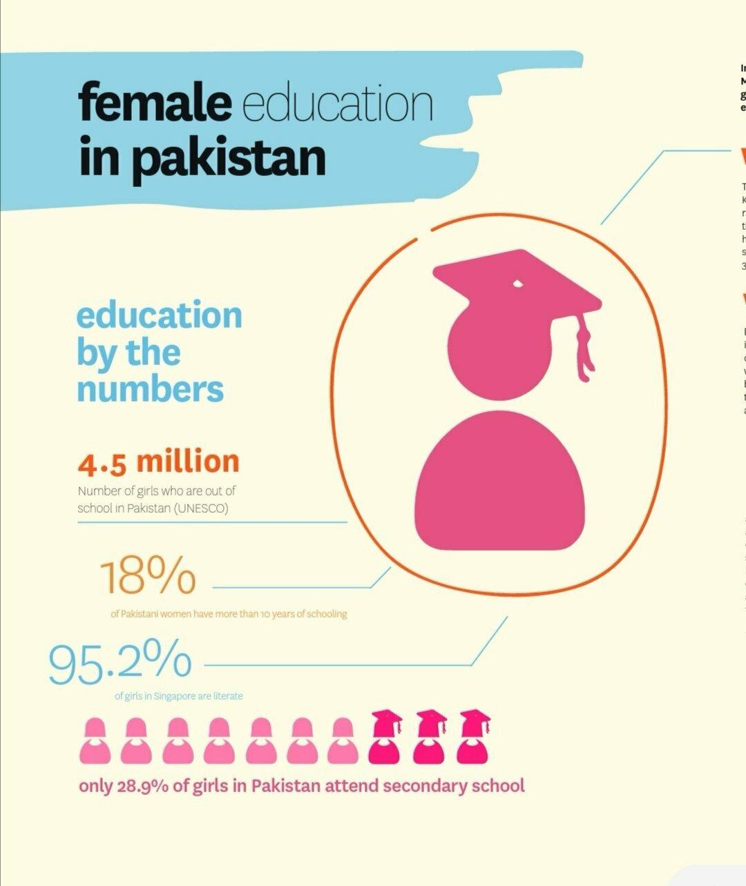 Female Education In Pakistan